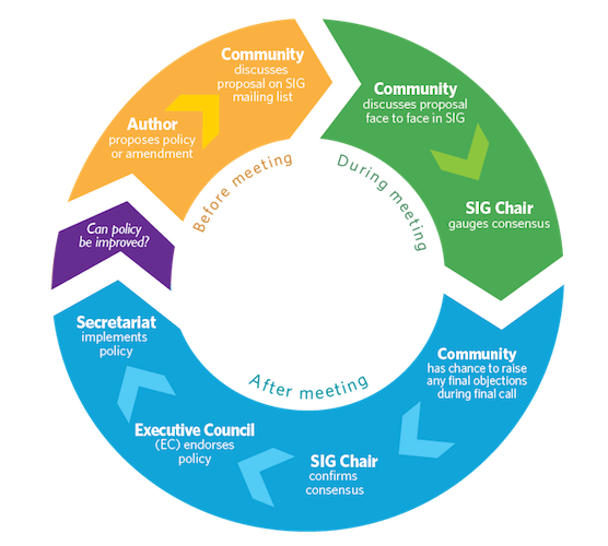policy process The federal policy development process the federal policy development process is complex and confusing as there are many steps and stakeholders involved.